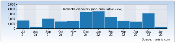 Referring Domains Discovery Chart from Majestic SEO for e-tarix.uz