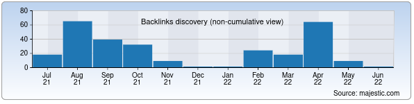 Referring Domains Discovery Chart from Majestic SEO for e-yoshlar.uz