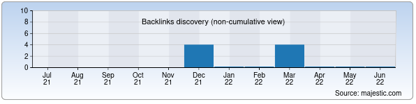 Referring Domains Discovery Chart from Majestic SEO for east-butterfly.uz