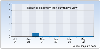 backlinks of ecoads.net