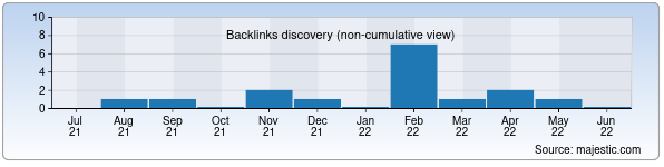 Referring Domains Discovery Chart from Majestic SEO for ecocity.uz