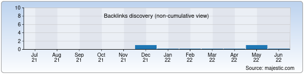 Referring Domains Discovery Chart from Majestic SEO for ecogranit.uz