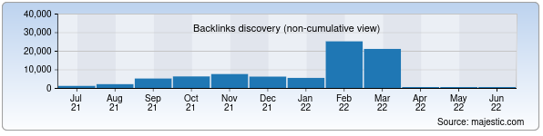 Referring Domains Discovery Chart from Majestic SEO for econews.uz