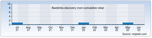 Referring Domains Discovery Chart from Majestic SEO for edarslik.uz