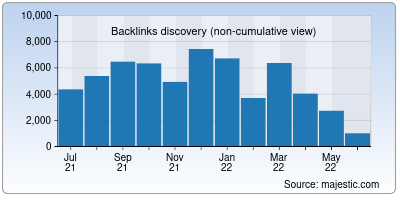 backlinks of edsys.in
