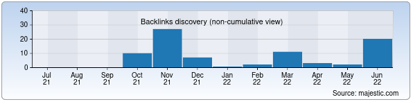 Referring Domains Discovery Chart from Majestic SEO for edunet.zn.uz