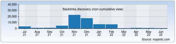 Referring Domains Discovery Chart from Majestic SEO for eduportal.uz