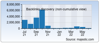 Majestic Backlink History Chart for eeyy.com