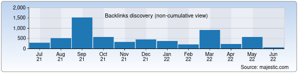Referring Domains Discovery Chart from Majestic SEO for effect.uz