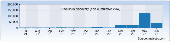 Referring Domains Discovery Chart from Majestic SEO for egovernment.uz