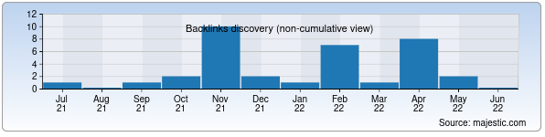 Referring Domains Discovery Chart from Majestic SEO for eho.uz