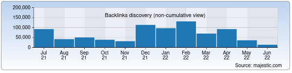 Referring Domains Discovery Chart from Majestic SEO for ej.uz