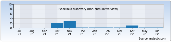Referring Domains Discovery Chart from Majestic SEO for eko.uz