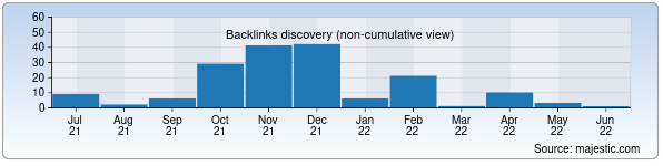 Referring Domains Discovery Chart from Majestic SEO for ekomaktab.uz