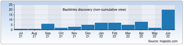 Referring Domains Discovery Chart from Majestic SEO for elan.uz