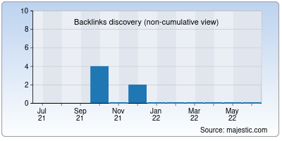 backlinks of eldhose.org