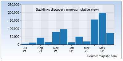 backlinks of electoralsearch.in