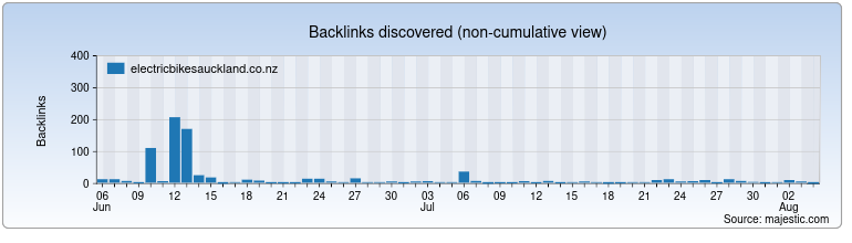 electricbikesauckland.co.nz Backlink History Chart