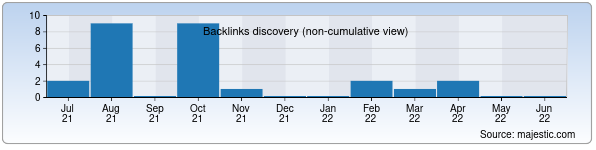 Referring Domains Discovery Chart from Majestic SEO for elektro.uz