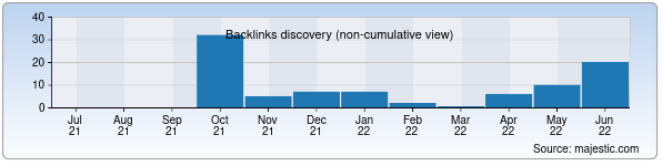 Referring Domains Discovery Chart from Majestic SEO for elektronika.uz