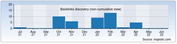 Referring Domains Discovery Chart from Majestic SEO for elenatour.uz