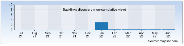 Referring Domains Discovery Chart from Majestic SEO for elib.qmii.uz