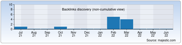 Referring Domains Discovery Chart from Majestic SEO for elibrary.karsu.uz