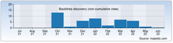 Referring Domains Discovery Chart from Majestic SEO for eliksir.uz