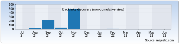 Referring Domains Discovery Chart from Majestic SEO for eline.uz