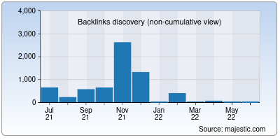 backlinks of elinformatico.org