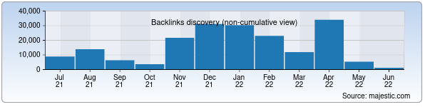 Referring Domains Discovery Chart from Majestic SEO for elit.uz