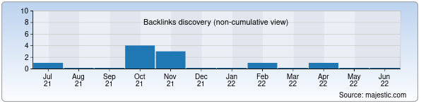 Referring Domains Discovery Chart from Majestic SEO for elki.uz