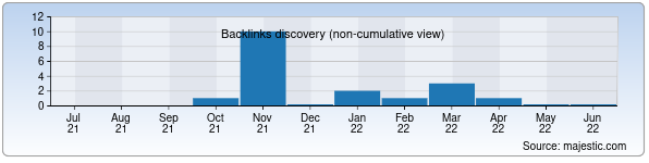 Referring Domains Discovery Chart from Majestic SEO for elle.uz