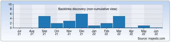 Referring Domains Discovery Chart from Majestic SEO for elmadad.uz