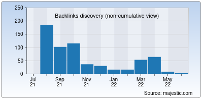 backlinks of emgroup.io