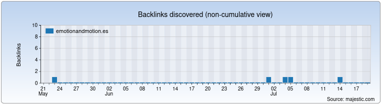 emotionandmotion.es Backlink History Chart