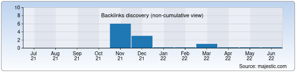Referring Domains Discovery Chart from Majestic SEO for en.iptd-uzbekistan.uz