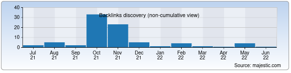Referring Domains Discovery Chart from Majestic SEO for ence.uz
