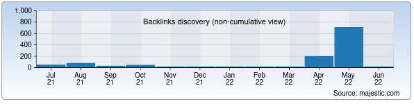 Referring Domains Discovery Chart from Majestic SEO for energotamir.uz