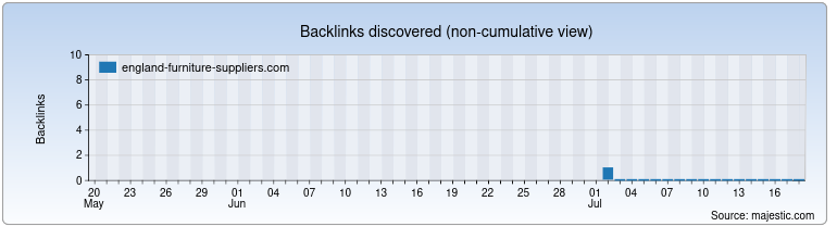 england-furniture-suppliers.com Backlink History Chart