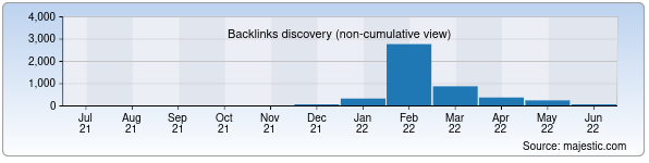 Referring Domains Discovery Chart from Majestic SEO for englishteacher.zn.uz