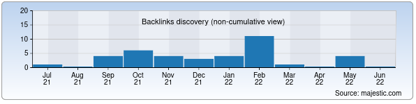 Referring Domains Discovery Chart from Majestic SEO for ensiklopediya.uz