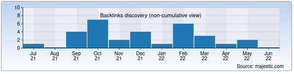 Referring Domains Discovery Chart from Majestic SEO for entter.uz