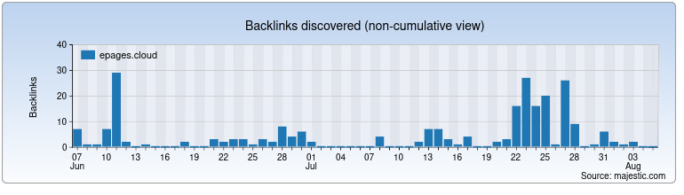 epages.cloud Backlink History Chart