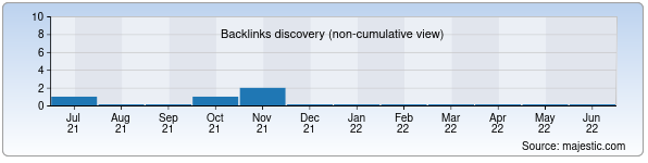 Referring Domains Discovery Chart from Majestic SEO for epicentr.uz