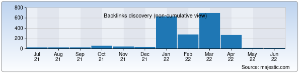 Referring Domains Discovery Chart from Majestic SEO for erkak.uz