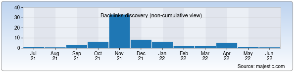 Referring Domains Discovery Chart from Majestic SEO for ertak.uz