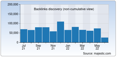 backlinks of esds.co.in