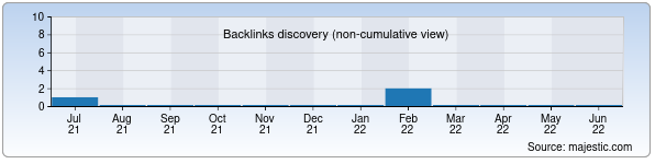 Referring Domains Discovery Chart from Majestic SEO for esenin.uz