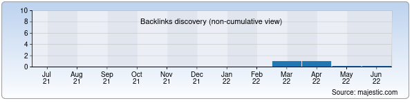 Referring Domains Discovery Chart from Majestic SEO for eshop.alskom.uz